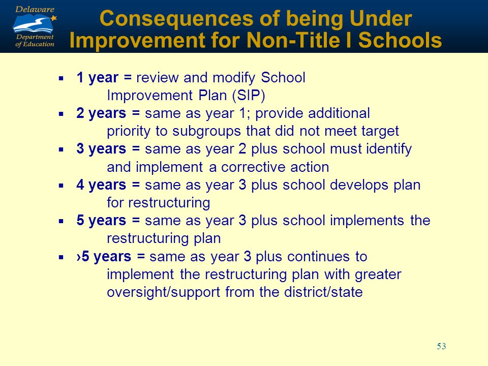 53 Consequences of being Under Improvement for Non-Title I Schools 1 year = review and modify School Improvement Plan (SIP) 2 years = same as year 1; provide additional priority to subgroups that did not meet target 3 years = same as year 2 plus school must identify and implement a corrective action 4 years = same as year 3 plus school develops plan for restructuring 5 years = same as year 3 plus school implements the restructuring plan 5 years = same as year 3 plus continues to implement the restructuring plan with greater oversight/support from the district/state