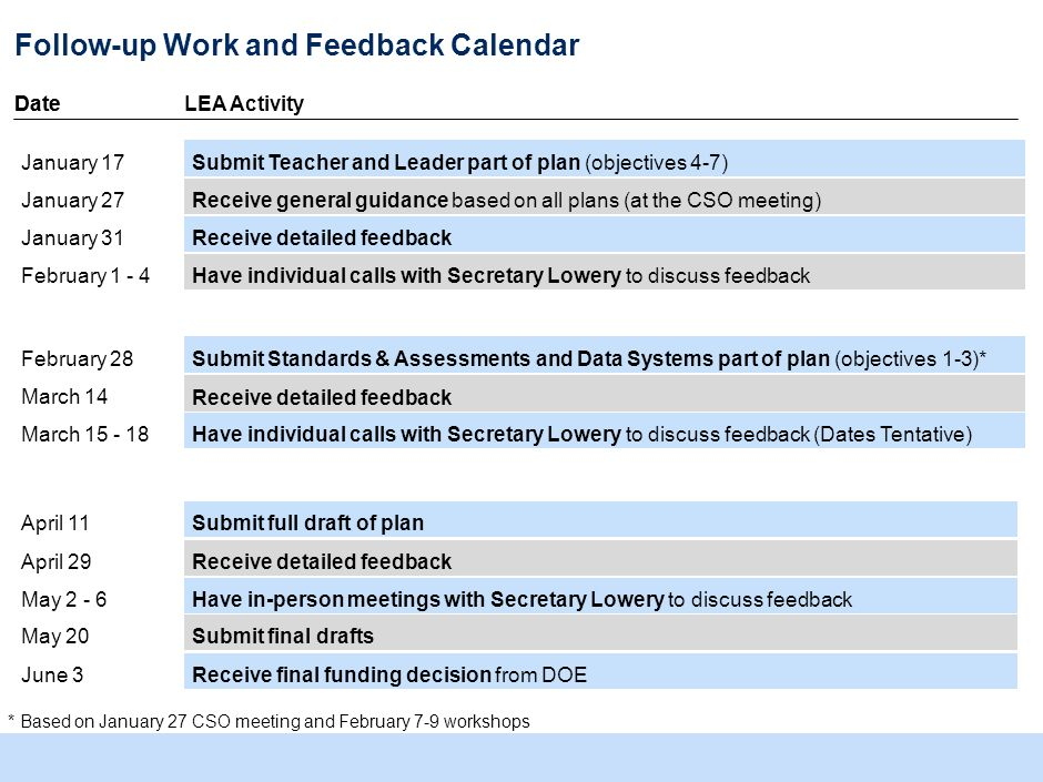 Discuss plan revision process (feedback and support) How can we best support districts in revising their plans based on DOE feedback? Currently offere