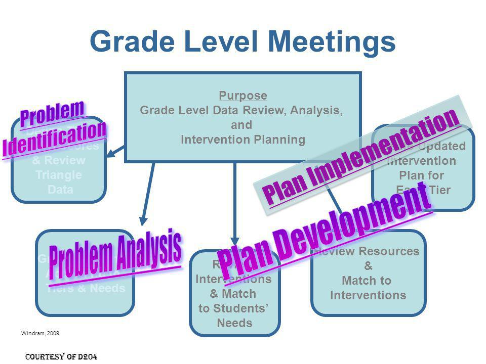 Windram, 2009 Meeting facilitation - another role for school psychologists Building RtI team Grade level teaming