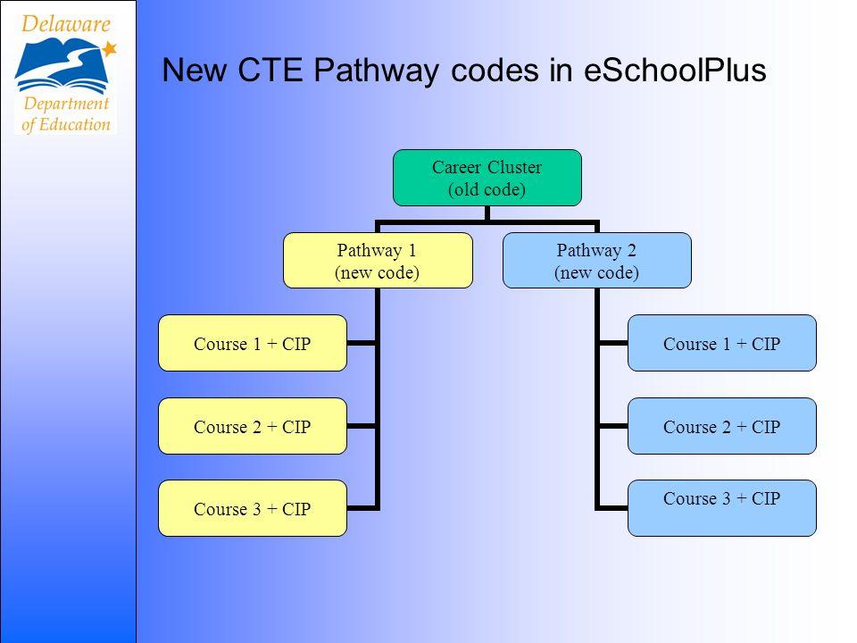 New CTE Pathway codes in eSchoolPlus Career Cluster (old code) Pathway 1 (new code) Course 1 + CIP Course 2 + CIP Course 3 + CIP Pathway 2 (new code)
