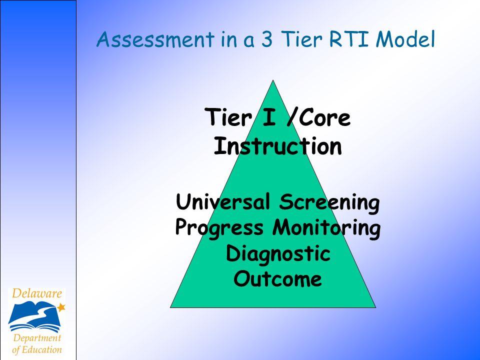 Assessment in a 3 Tier RTI Model Tier I /Core Instruction Universal Screening Progress Monitoring Diagnostic Outcome