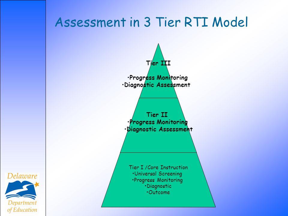 Assessment in 3 Tier RTI Model Tier III Progress Monitoring Diagnostic Assessment Tier II Progress Monitoring Diagnostic Assessment Tier I /Core Instr