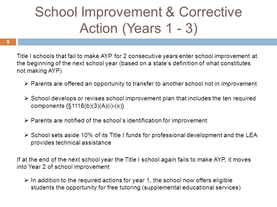 School Improvement & Corrective Action (Years 1 - 3) 5 Parents are offered an opportunity to transfer to another school not in improvement School develops or revises school improvement plan that includes the ten required components {§1116(b)(3)(A)(i)-(x)} Parents are notified of the schools identification for improvement School sets aside 10% of its Title I funds for professional development and the LEA provides technical assistance In addition to the required actions for year 1, the school now offers eligible students the opportunity for free tutoring (supplemental educational services) Title I schools that fail to make AYP for 2 consecutive years enter school improvement at the beginning of the next school year (based on a states definition of what constitutes not making AYP) If at the end of the next school year the Title I school again fails to make AYP, it moves into Year 2 of school improvement