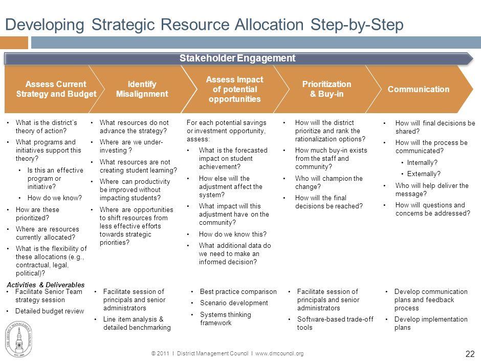 © 2011 І District Management Council І www.dmcouncil.org 21 School District Strategy & Execution Aspirational Vision Initiatives Action Plan Responsib