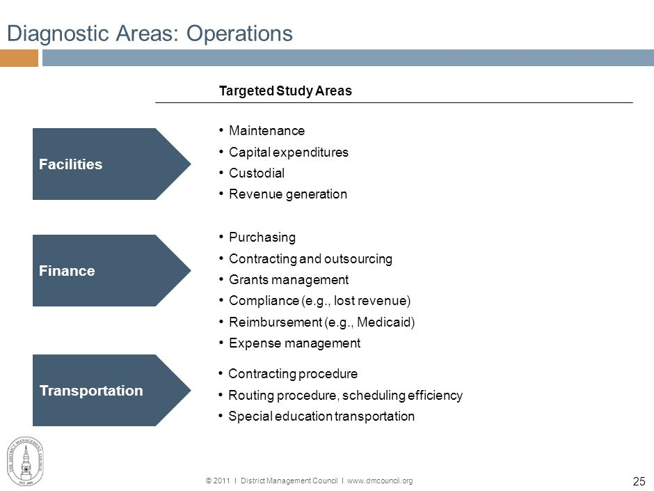 © 2011 І District Management Council І www.dmcouncil.org 24 Diagnostic Areas: Special Education Targeted Study Areas Speech therapy (caseload, group s