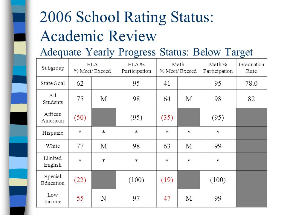 2006 School Rating Status: Academic Review Adequate Yearly Progress Status: Below Target Subgroup ELA % Meet/ Exceed ELA % Participation Math % Meet/ Exceed Math % Participation Graduation Rate State Goal 6295419578.0 All Students 75M9864M9882 African American (50)(95)(35)(95) Hispanic ****** White 77M9863M99 Limited English ****** Special Education (22)(100)(19)(100) Low Income 55N9747M99