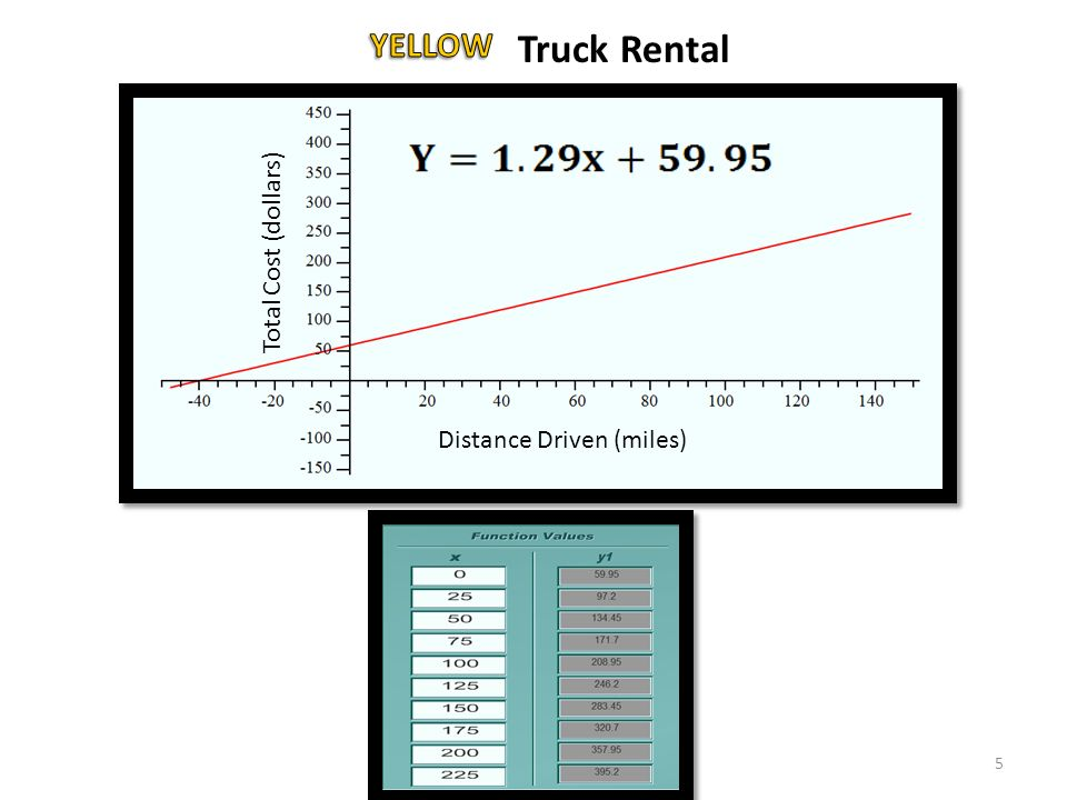 Total Cost (dollars) Distance Driven (miles) Truck Rental 5