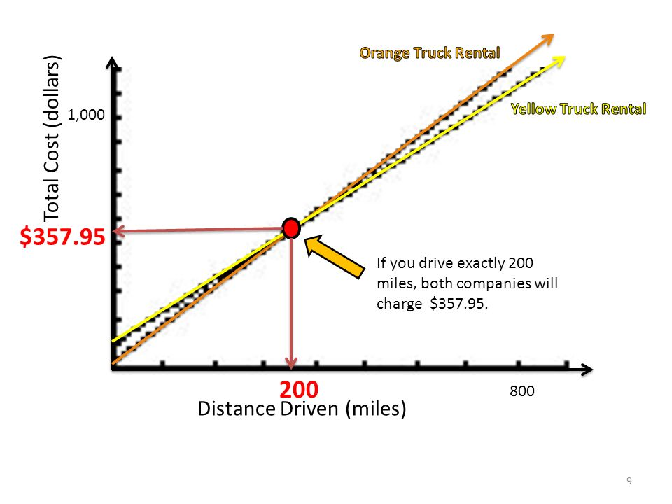 Distance Driven (miles) Total Cost (dollars) 800 1,000 200 $357.95 If you drive exactly 200 miles, both companies will charge $357.95. 9