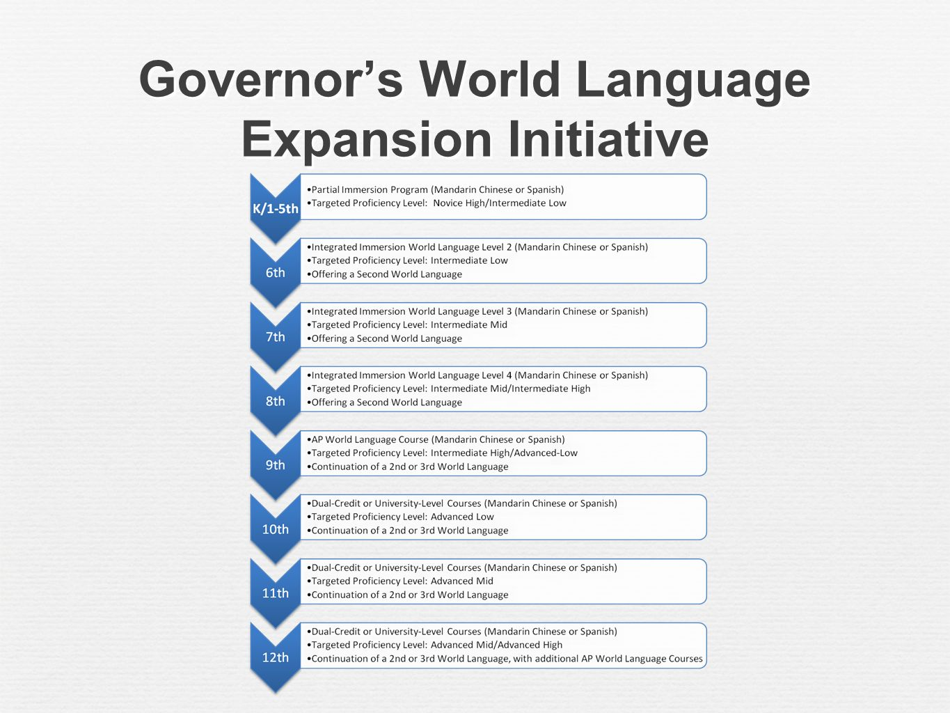 Governors World Language Expansion Initiative