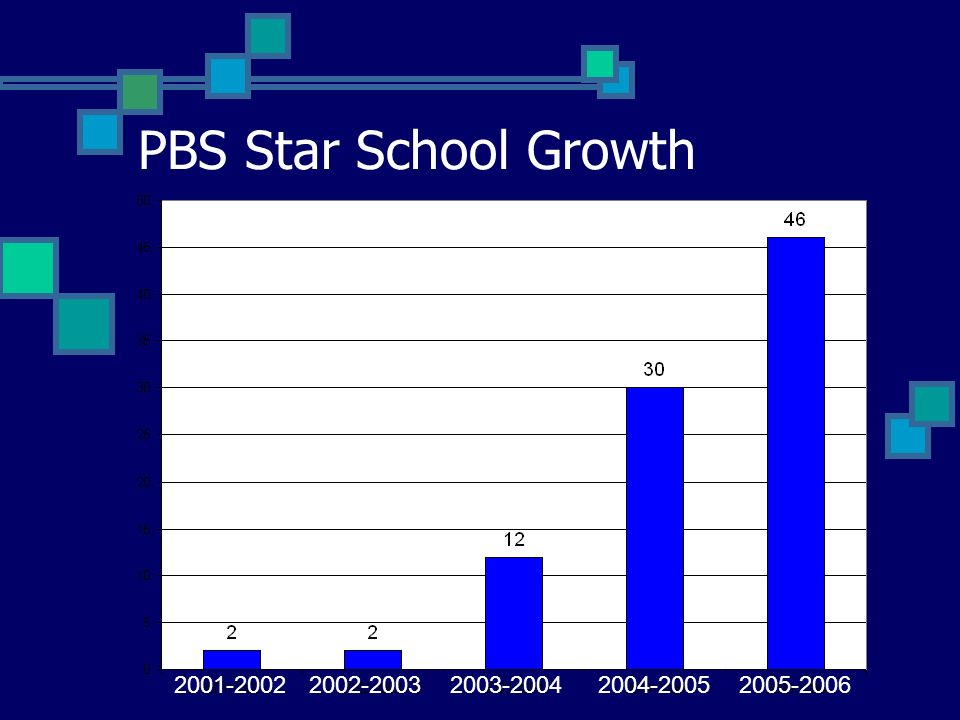 PBS Star School Criteria SET-D overall mean score 80% or higher SET-D score of 80% or higher for Behavioral Expectations Taught School Team meets monthly and is representative of entire school population School team uses data to make decisions and submits end of year data analysis School team uses more than one data source to evaluate program effectiveness Family Involvement Character Education implemented in school