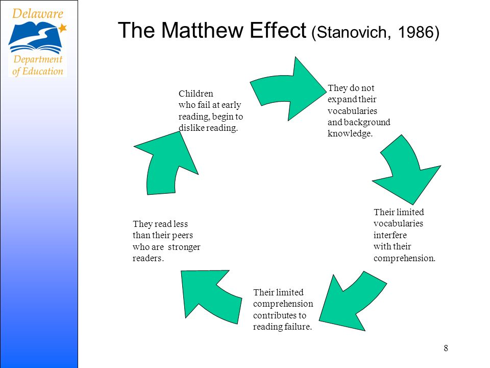 8 The Matthew Effect (Stanovich, 1986) They read less than their peers who are stronger readers. They do not expand their vocabularies and background