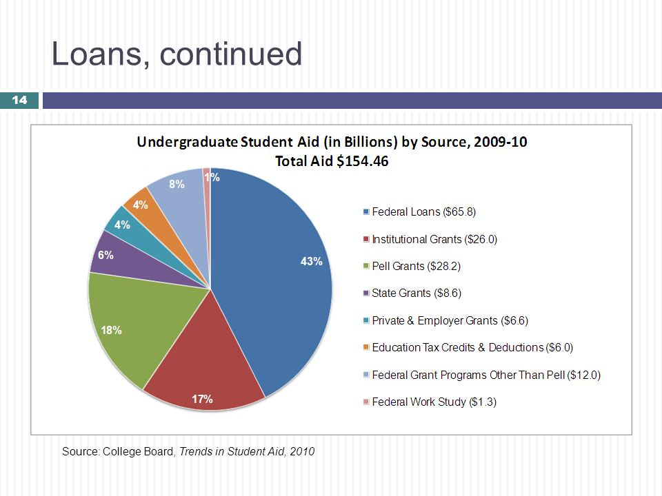 Loans, continued 14 Source: College Board, Trends in Student Aid, 2010