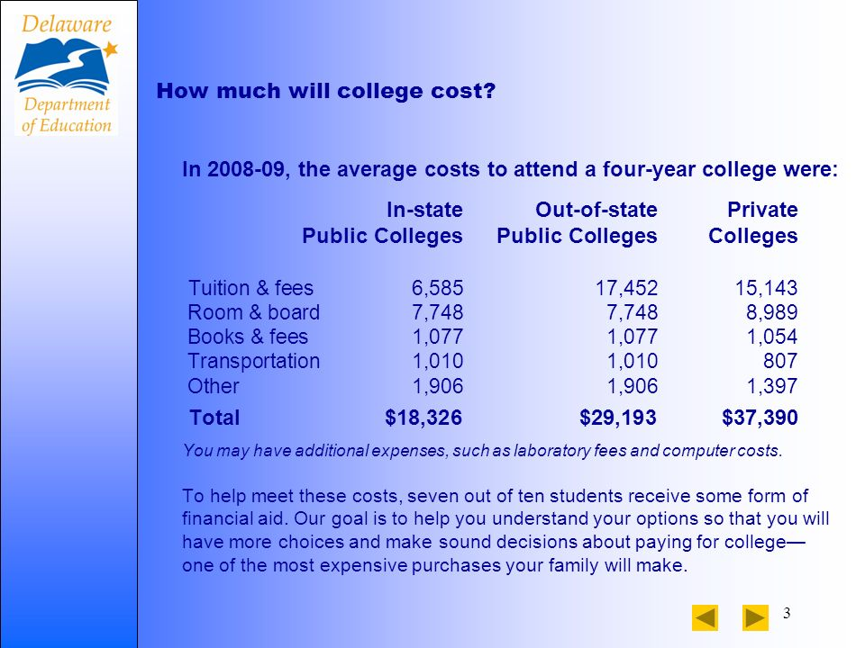 3 How much will college cost.