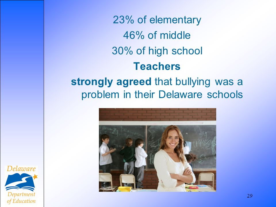 23% of elementary 46% of middle 30% of high school Teachers strongly agreed that bullying was a problem in their Delaware schools 29