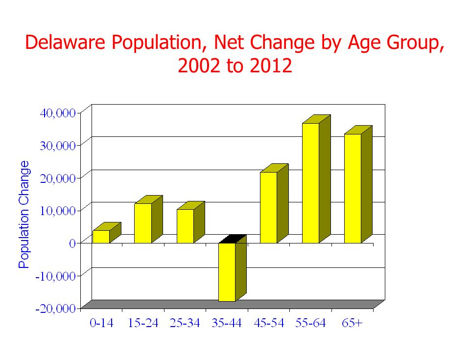 Delaware Population, Net Change by Age Group, 2002 to 2012