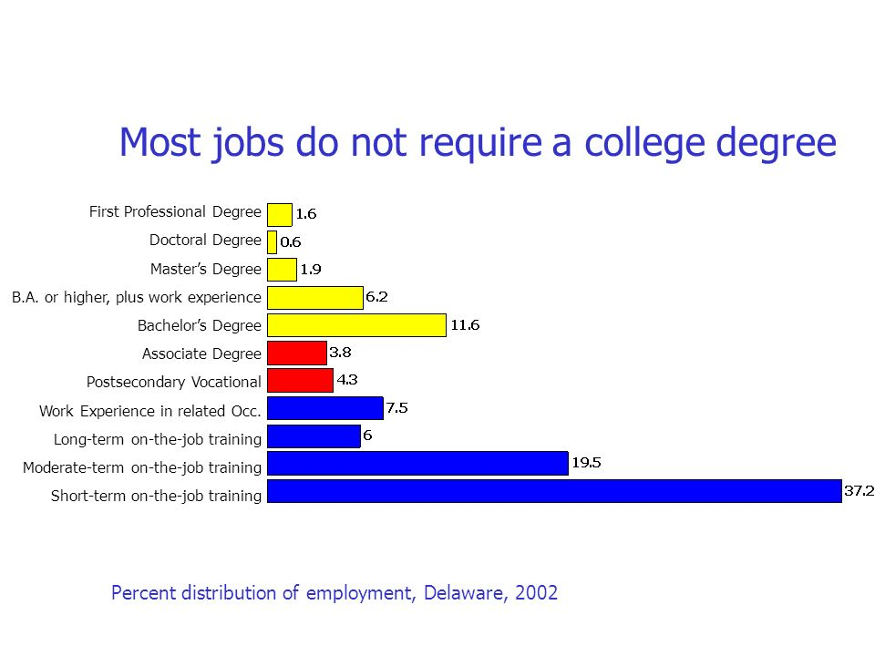 Most jobs do not require a college degree First Professional Degree Doctoral Degree Masters Degree B.A.