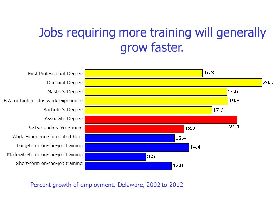 Jobs requiring more training will generally grow faster.