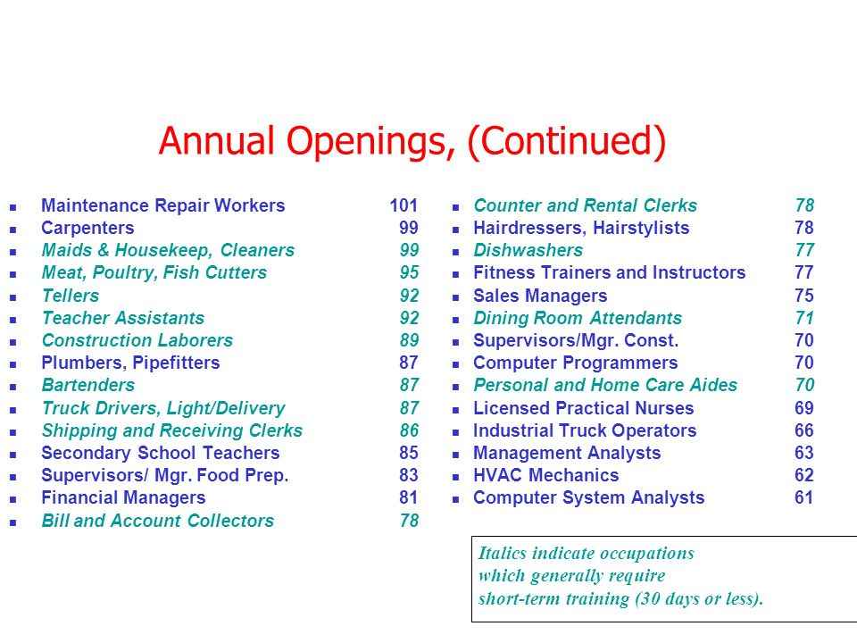 Annual Openings, (Continued) Maintenance Repair Workers101 Carpenters 99 Maids & Housekeep, Cleaners 99 Meat, Poultry, Fish Cutters 95 Tellers 92 Teacher Assistants 92 Construction Laborers 89 Plumbers, Pipefitters 87 Bartenders 87 Truck Drivers, Light/Delivery 87 Shipping and Receiving Clerks 86 Secondary School Teachers 85 Supervisors/ Mgr.