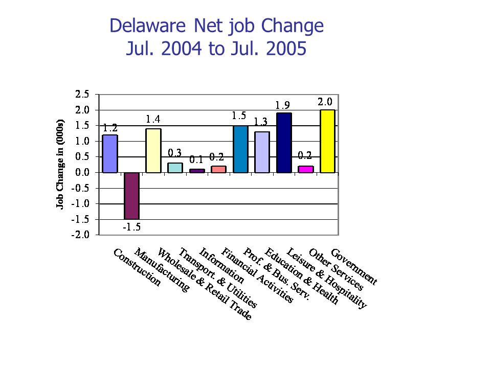 Wages by educational attainment, Delaware First Professional Degree Doctoral Degree Masters Degree B.A.