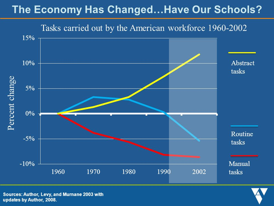 The Economy Has Changed…Have Our Schools.