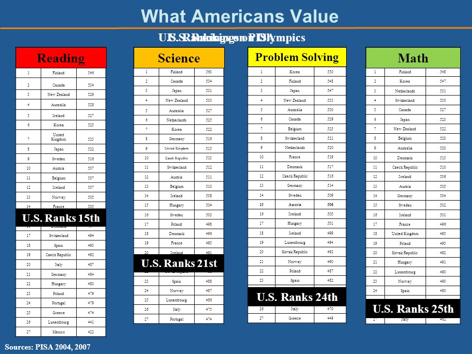 What Americans Value Basketball 1Finland546 2Canada534 3New Zealand529 4Australia528 5Ireland527 6Korea525 7 United Kingdom523 8Japan522 9Sweden516 10Austria507 11Belgium507 12Iceland507 13Norway505 14France505 15United States504 16Denmark497 17Switzerland494 18Spain493 19Czech Republic492 20Italy487 21Germany484 22Hungary480 23Poland479 24Portugal479 25Greece474 26Luxembourg441 27Mexico422 Rowing 1Korea550 2Finland548 3Japan547 4New Zealand533 5Australia530 6Canada529 7Belgium525 8Switzerland521 9Netherlands520 10France519 11Denmark517 12Czech Republic516 13Germany514 14Sweden509 15Austria506 16Iceland505 17Hungary501 18Ireland499 19Luxembourg494 20Slovak Republic492 21Norway490 22Poland487 23Spain482 24United States477 25Portugal470 26Italy470 27Greece449 Swimming 1Finland563 2Canada534 3Japan531 4New Zealand530 5Australia527 6Netherlands525 7Korea522 8Germany516 9 United Kingdom 515 10 Czech Republic 513 11Switzerland512 12Austria511 13Belgium510 14Ireland508 15Hungary504 16Sweden503 17Poland498 18Denmark496 19France495 20Iceland491 21United States489 22 Slovak Republic 488 23Spain488 24Norway487 25Luxembourg486 26Italy475 27Portugal474 Triathlon 1Finland548 2Korea547 3Netherlands531 4Switzerland530 5Canada527 6Japan523 7New Zealand522 8Belgium520 9Australia520 10Denmark513 11Czech Republic510 12Iceland506 13Austria505 14Germany504 15Sweden502 16Ireland501 17France496 18United Kingdom495 19Poland495 20Slovak Republic492 21Hungary491 22Luxembourg490 23Norway490 24Spain480 25United States474 26Portugal466 27Italy462 Sources: PISA 2004, 2007 U.S.