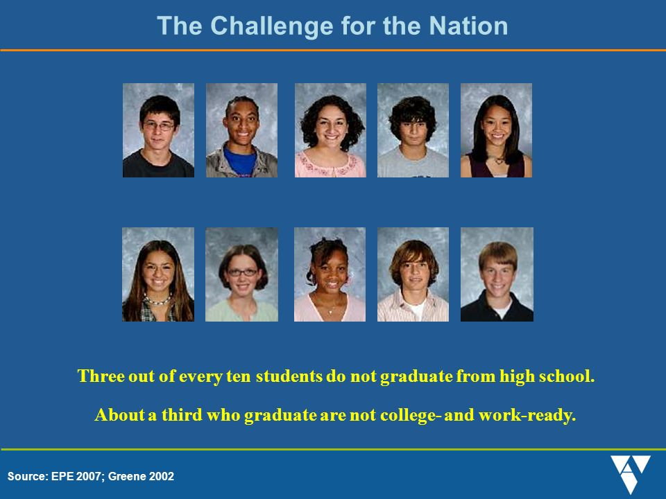 Three out of every ten students do not graduate from high school.