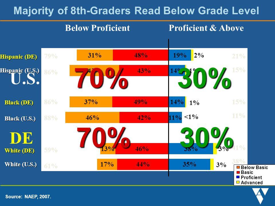 Majority of 8th-Graders Read Below Grade Level Source: NAEP, 2007.