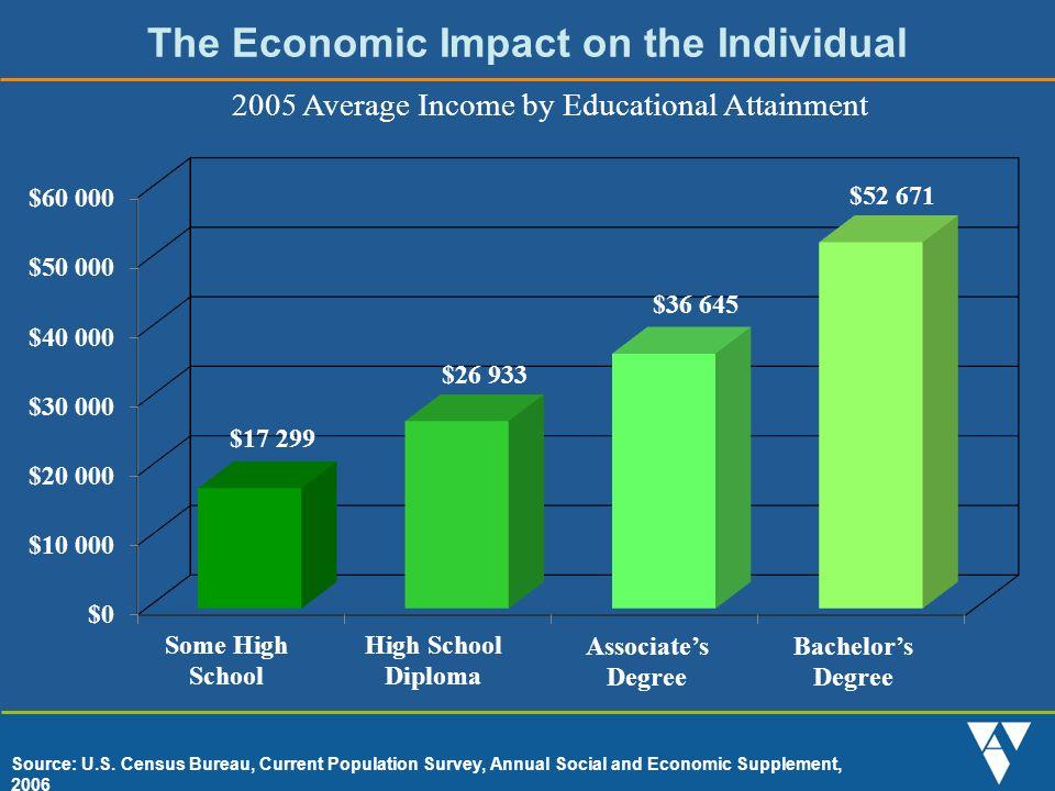 The Economic Impact on Delaware Source: Alliance for Excellent Education 2006, 2007, 2008 $1.1 billion $202 million $65 million$7 million