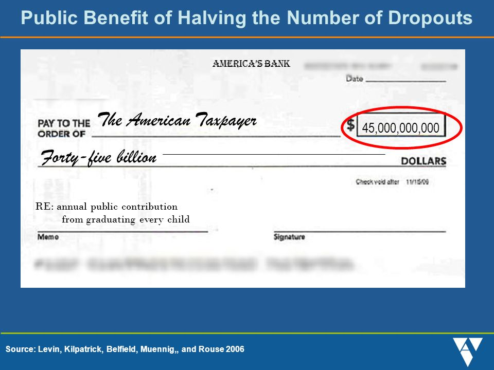 Public Benefit of Halving the Number of Dropouts The American Taxpayer 45,000,000,000 Forty-five billion Americas Bank RE: annual public contribution from graduating every child Source: Levin, Kilpatrick, Belfield, Muennig,, and Rouse 2006