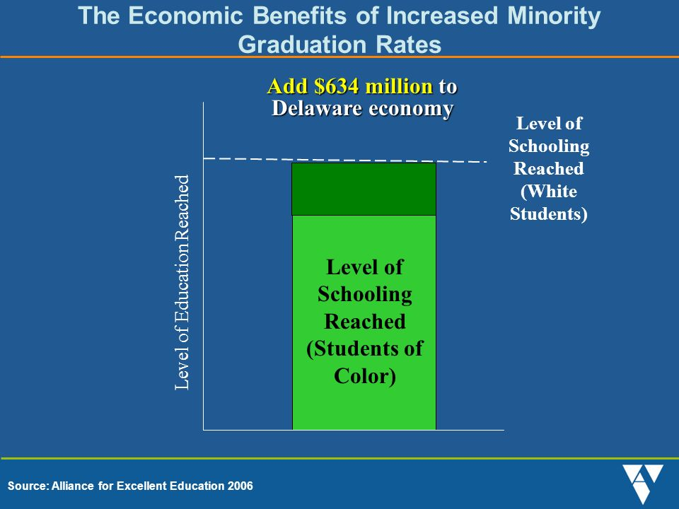 The Economic Benefits of Increased Minority Graduation Rates Source: Alliance for Excellent Education 2006 Level of Schooling Reached (Students of Color) Level of Schooling Reached (White Students) Add $634 million to Delaware economy Level of Education Reached