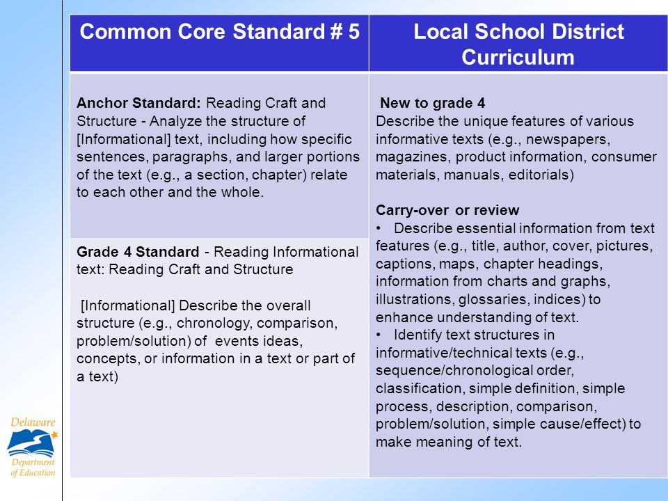 Common Core Standard # 5Local School District Curriculum Anchor Standard: Reading Craft and Structure - Analyze the structure of [Informational] text, including how specific sentences, paragraphs, and larger portions of the text (e.g., a section, chapter) relate to each other and the whole.