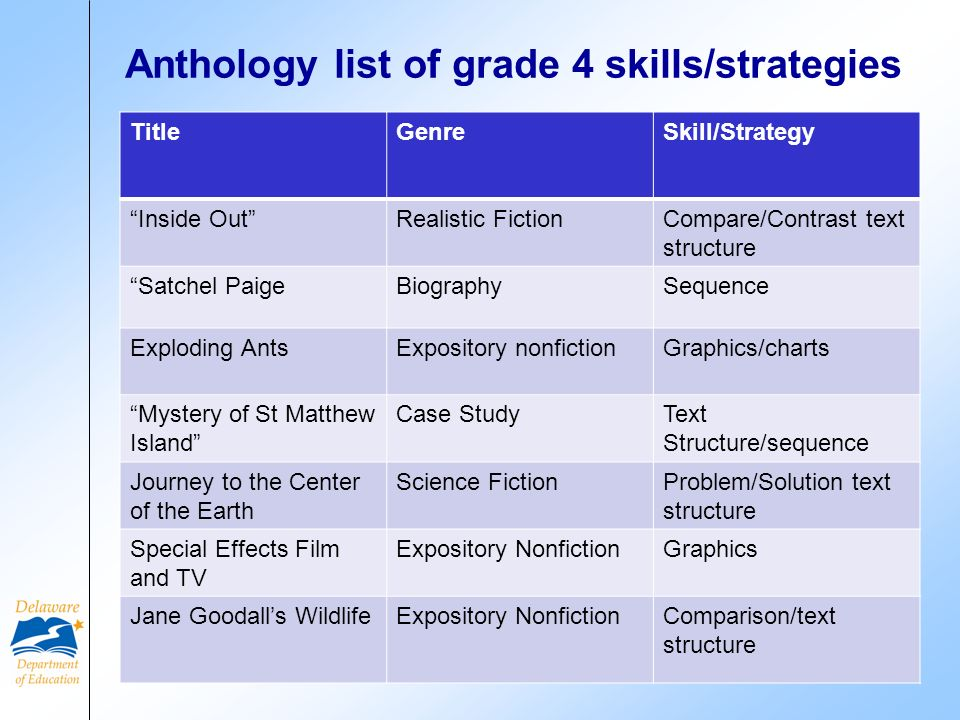 Anthology list of grade 4 skills/strategies TitleGenreSkill/Strategy Inside OutRealistic FictionCompare/Contrast text structure Satchel PaigeBiographySequence Exploding AntsExpository nonfictionGraphics/charts Mystery of St Matthew Island Case StudyText Structure/sequence Journey to the Center of the Earth Science FictionProblem/Solution text structure Special Effects Film and TV Expository NonfictionGraphics Jane Goodalls WildlifeExpository NonfictionComparison/text structure