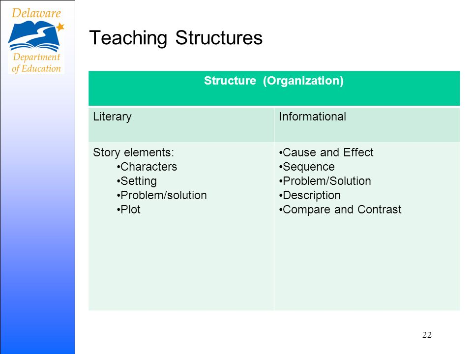 Teaching Structures Structure (Organization) LiteraryInformational Story elements: Characters Setting Problem/solution Plot Cause and Effect Sequence