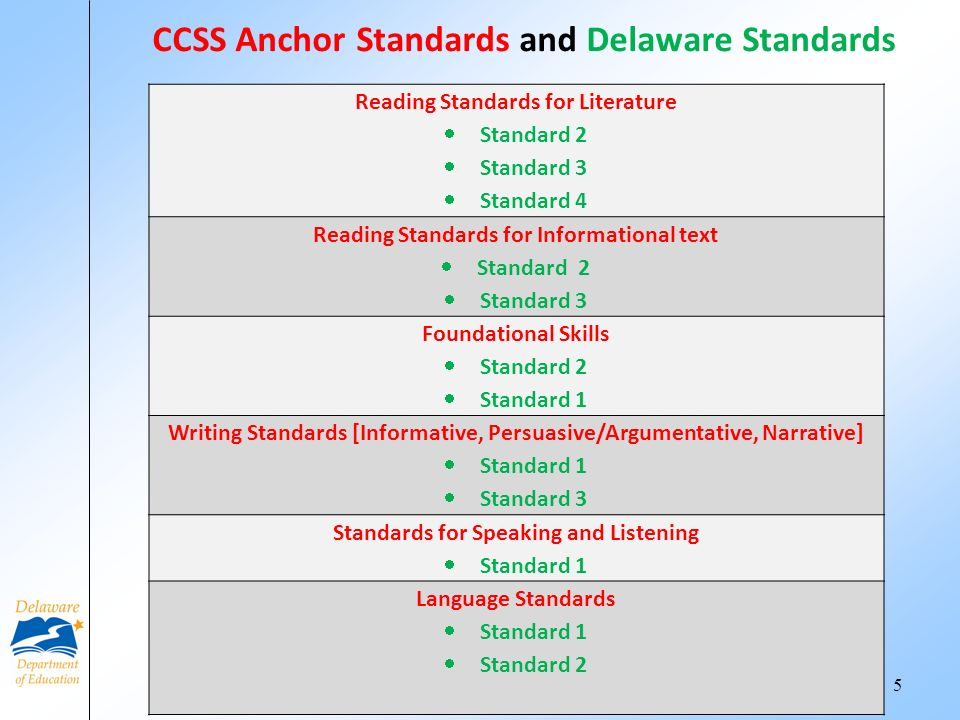 5 Reading Standards for Literature Standard 2 Standard 3 Standard 4 Reading Standards for Informational text Standard 2 Standard 3 Foundational Skills