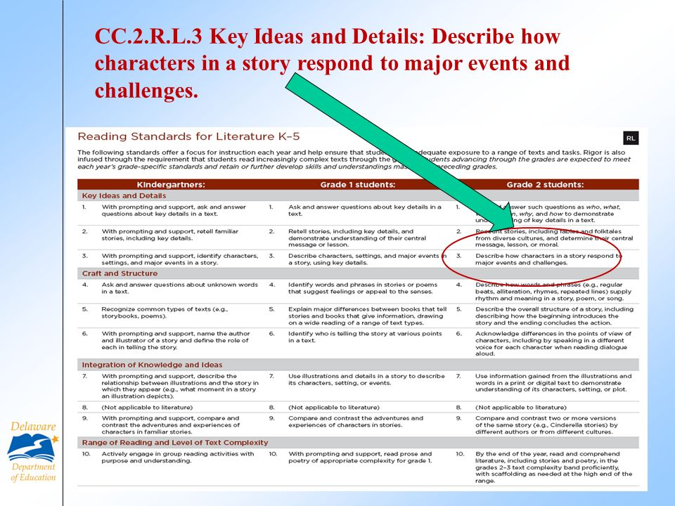 6 CC.2.R.L.3 Key Ideas and Details: Describe how characters in a story respond to major events and challenges.