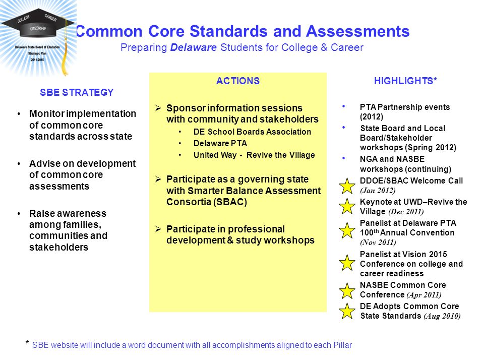 Common Core Standards and Assessments Preparing Delaware Students for College & Career ACTIONS Sponsor information sessions with community and stakeholders DE School Boards Association Delaware PTA United Way - Revive the Village Participate as a governing state with Smarter Balance Assessment Consortia (SBAC) Participate in professional development & study workshops SBE STRATEGY Monitor implementation of common core standards across state Advise on development of common core assessments Raise awareness among families, communities and stakeholders HIGHLIGHTS* PTA Partnership events (2012) State Board and Local Board/Stakeholder workshops (Spring 2012) NGA and NASBE workshops (continuing) DDOE/SBAC Welcome Call (Jan 2012) Keynote at UWD–Revive the Village (Dec 2011) Panelist at Delaware PTA 100 th Annual Convention (Nov 2011) Panelist at Vision 2015 Conference on college and career readiness NASBE Common Core Conference (Apr 2011) DE Adopts Common Core State Standards (Aug 2010) * SBE website will include a word document with all accomplishments aligned to each Pillar