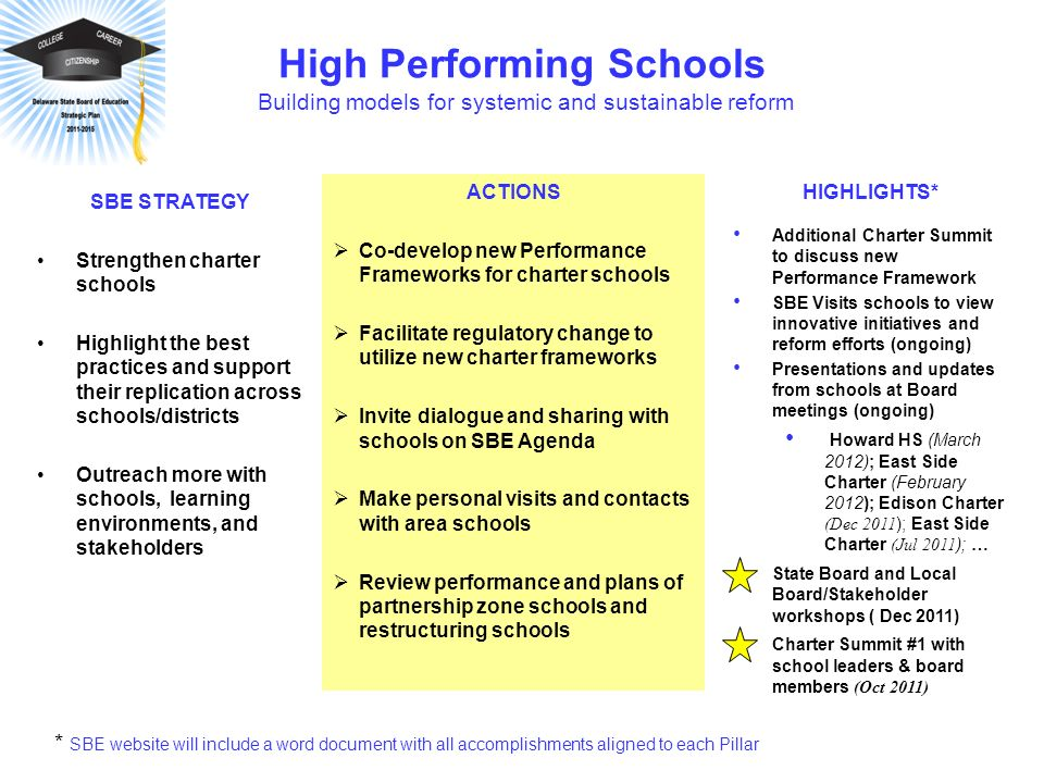High Performing Schools Building models for systemic and sustainable reform ACTIONS Co-develop new Performance Frameworks for charter schools Facilitate regulatory change to utilize new charter frameworks Invite dialogue and sharing with schools on SBE Agenda Make personal visits and contacts with area schools Review performance and plans of partnership zone schools and restructuring schools SBE STRATEGY Strengthen charter schools Highlight the best practices and support their replication across schools/districts Outreach more with schools, learning environments, and stakeholders HIGHLIGHTS* Additional Charter Summit to discuss new Performance Framework SBE Visits schools to view innovative initiatives and reform efforts (ongoing) Presentations and updates from schools at Board meetings (ongoing) Howard HS (March 2012); East Side Charter (February 2012); Edison Charter (Dec 2011 ); East Side Charter (Jul 2011 ); … State Board and Local Board/Stakeholder workshops ( Dec 2011) Charter Summit #1 with school leaders & board members (Oct 2011) * SBE website will include a word document with all accomplishments aligned to each Pillar