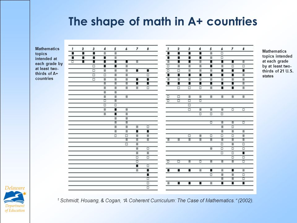 Mathematics topics intended at each grade by at least two- thirds of A+ countries Mathematics topics intended at each grade by at least two- thirds of