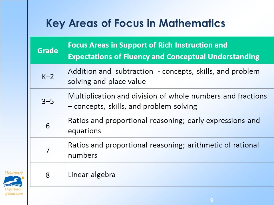 9 Grade Focus Areas in Support of Rich Instruction and Expectations of Fluency and Conceptual Understanding K–2 Addition and subtraction - concepts, s