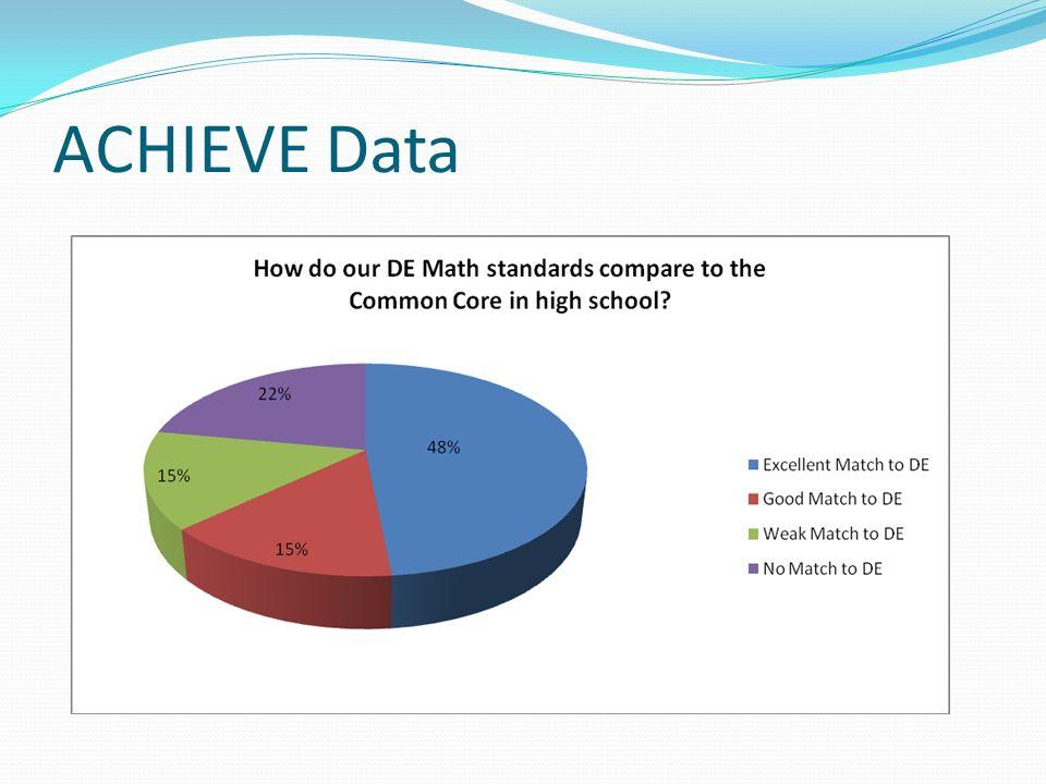 ACHIEVE Data