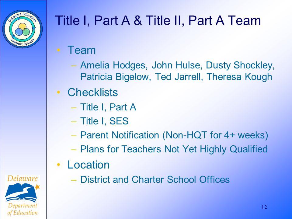 12 Title I, Part A & Title II, Part A Team Team –Amelia Hodges, John Hulse, Dusty Shockley, Patricia Bigelow, Ted Jarrell, Theresa Kough Checklists –T