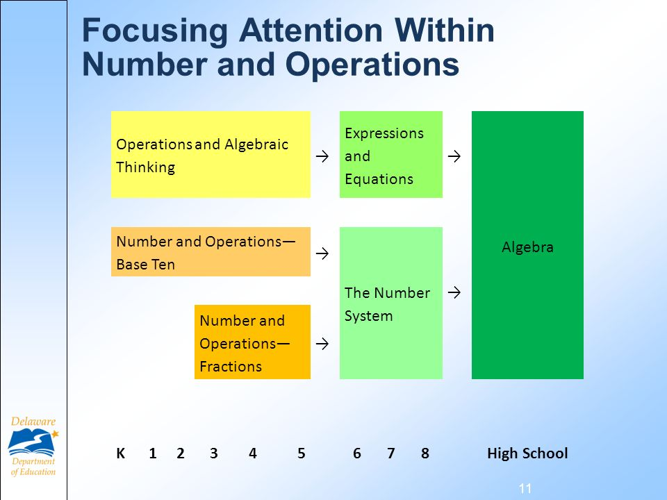 Focusing Attention Within Number and Operations 11 Operations and Algebraic Thinking Expressions and Equations Algebra Number and Operations Base Ten The Number System Number and Operations Fractions K12345678High School