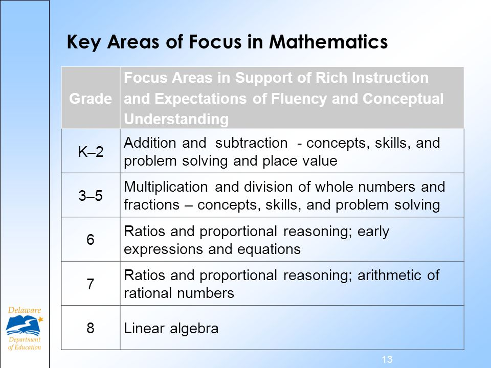 13 Grade Focus Areas in Support of Rich Instruction and Expectations of Fluency and Conceptual Understanding K–2 Addition and subtraction - concepts, skills, and problem solving and place value 3–5 Multiplication and division of whole numbers and fractions – concepts, skills, and problem solving 6 Ratios and proportional reasoning; early expressions and equations 7 Ratios and proportional reasoning; arithmetic of rational numbers 8 Linear algebra Key Areas of Focus in Mathematics
