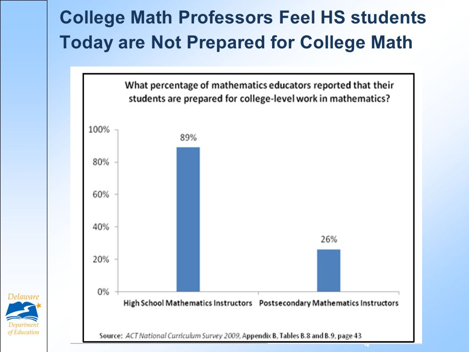 College Math Professors Feel HS students Today are Not Prepared for College Math 4