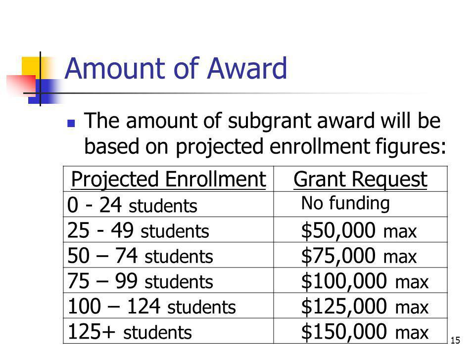 Amount of Award The amount of subgrant award will be based on projected enrollment figures: Projected EnrollmentGrant Request 0 - 24 students No fundi