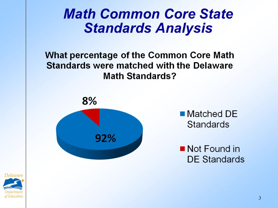 Math Common Core State Standards Analysis 3