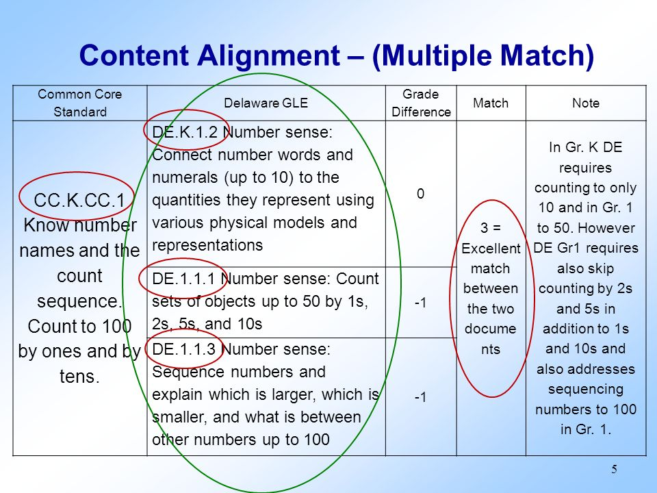 Content Alignment – (Multiple Match) Common Core Standard Delaware GLE Grade Difference MatchNote CC.K.CC.1 Know number names and the count sequence.