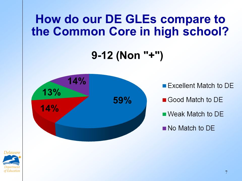 How do our DE GLEs compare to the Common Core in high school? 7