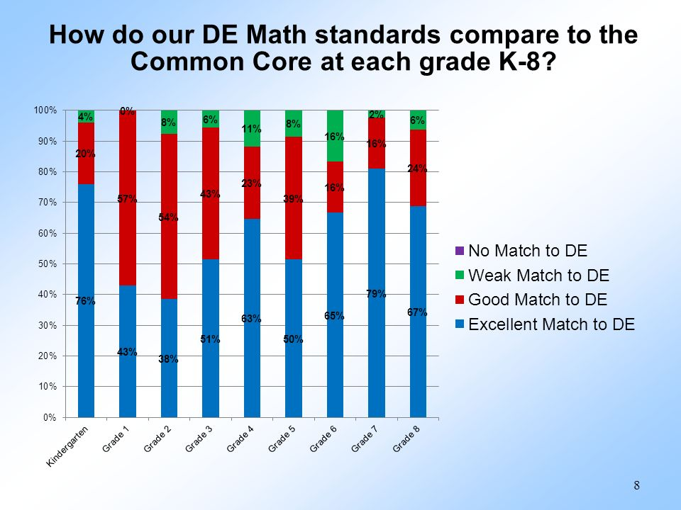 How do our DE Math standards compare to the Common Core at each grade K-8? 8