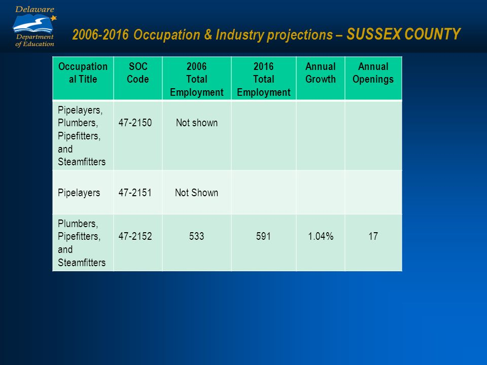 2006-2016 Occupation & Industry projections – SUSSEX COUNTY Construction and Extraction Occupations Sussex County Data Occupation al Title SOC Code 2006 Total Employment 2016 Total Employment Annual Growth Annual Openings Pipelayers, Plumbers, Pipefitters, and Steamfitters 47-2150Not shown Pipelayers47-2151Not Shown Plumbers, Pipefitters, and Steamfitters 47-21525335911.04%17